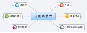 php中的正则表达式简单讲述