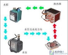 液冷散热器是什么?液冷散热器的作用讲解