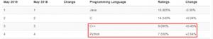 5月份编程语言排行榜:Python 紧咬 C++